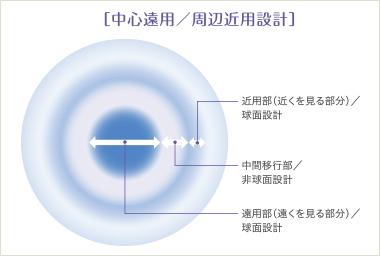 ロートモイストアイマルチフォーカルの光学デザイン