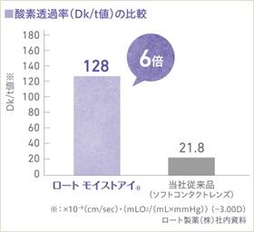 ロートモイストアイマルチフォーカルの酸素透過率